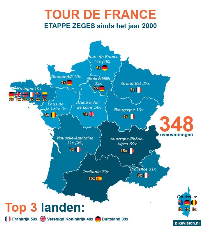 Tour de France etappe zeges per regio sinds 2000